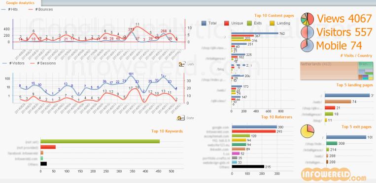 google-analytics-analyser