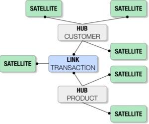 infowereld-datamodelling